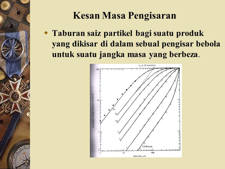 Kesan Masa Pengisaran Taburan saiz partikel bagi suatu produk yang dikisar di dalam sebual pengisar bebola untuk suatu jangka masa yang berbeza.
