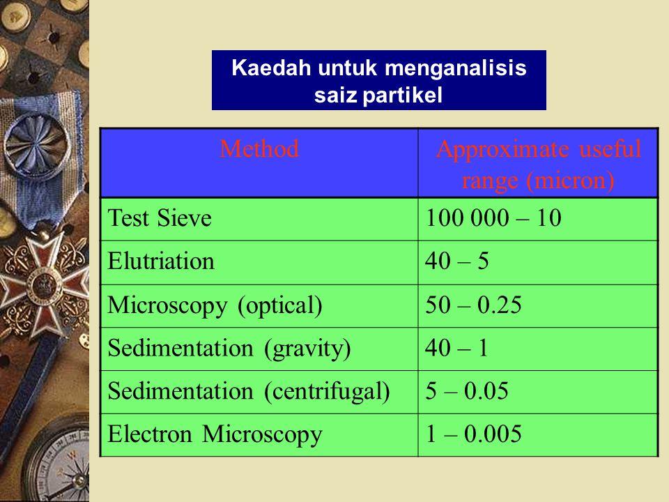 Kaedah untuk menganalisis saiz partikel