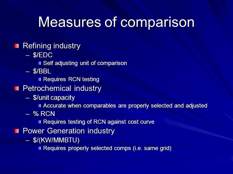 Measures of comparison