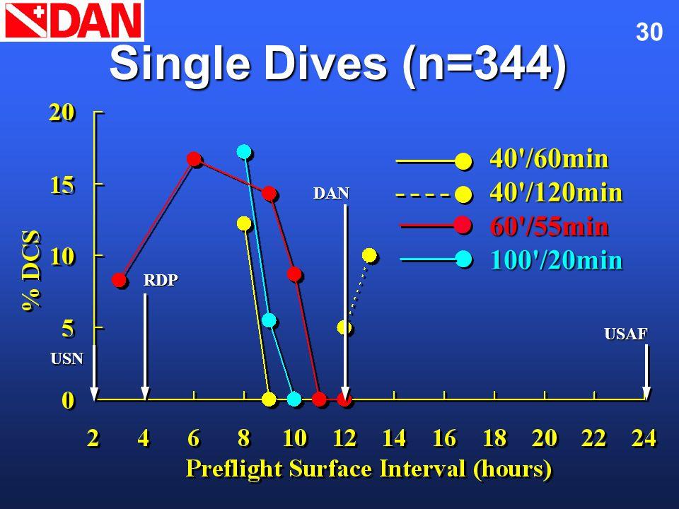 Single Dives (n=344) 40 /60min 40 /120min 60 /55min 100 /20min DAN RDP