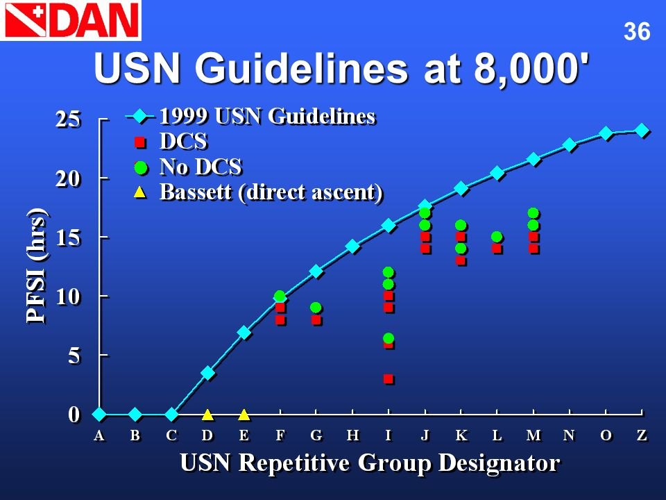 Flying After Diving November 2002. USN Guidelines at 8,000 Here we see a comparison of the DAN trials and the Navy guidelines.