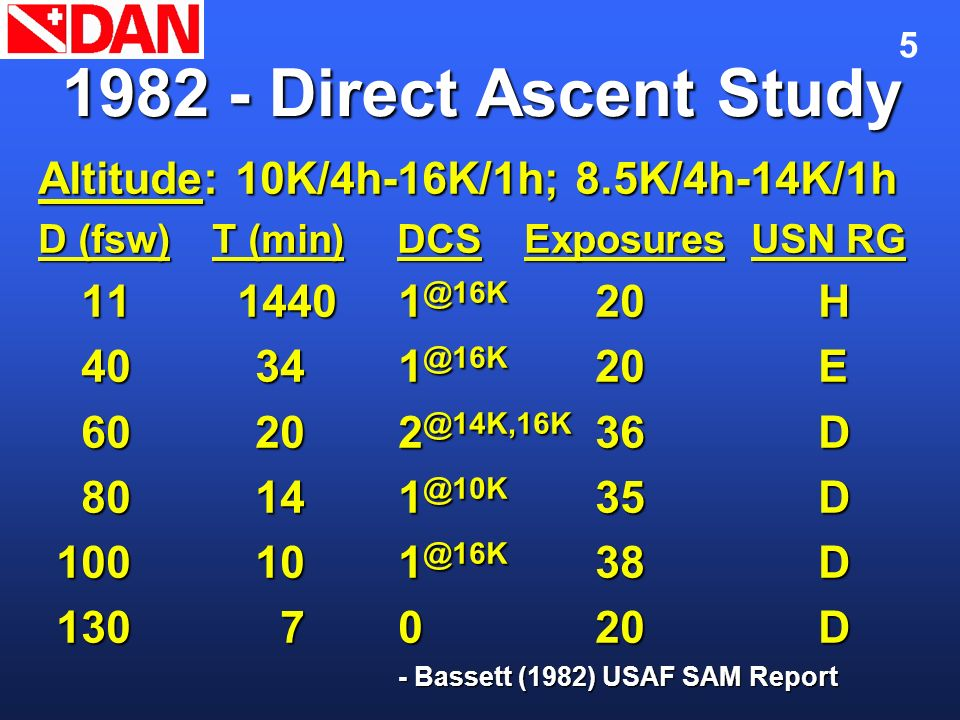 1982 - Direct Ascent Study Altitude: 10K/4h-16K/1h; 8.5K/4h-14K/1h
