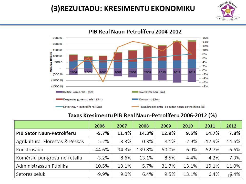 (3)REZULTADU: KRESIMENTU EKONOMIKU PIB Real Naun-Petrolíferu 2004-2012