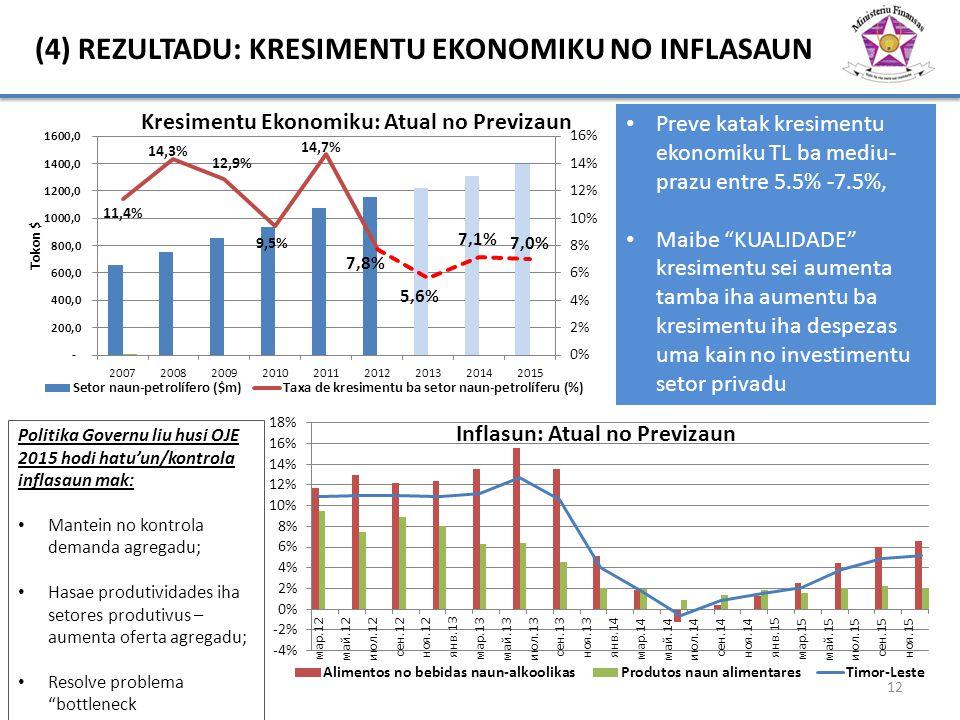 (4) REZULTADU: KRESIMENTU EKONOMIKU NO INFLASAUN