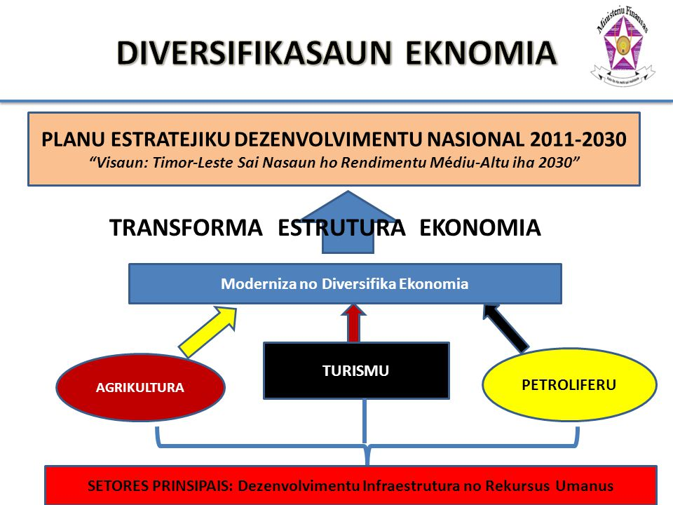 DIVERSIFIKASAUN EKNOMIA