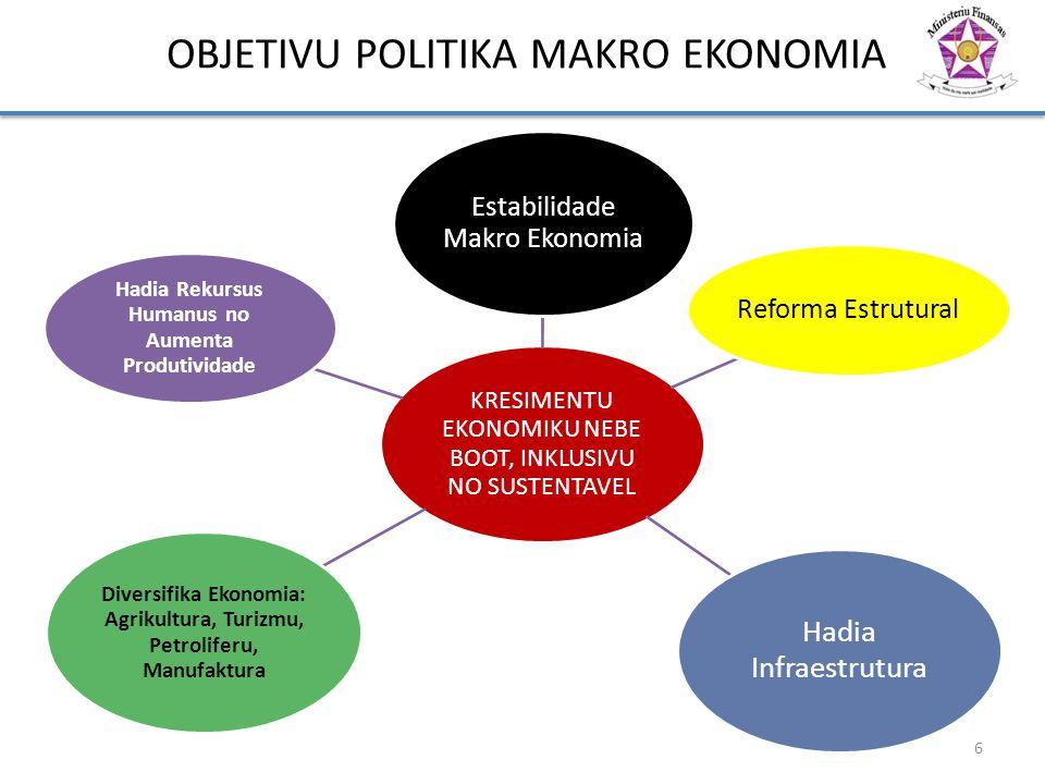 OBJETIVU POLITIKA MAKRO EKONOMIA