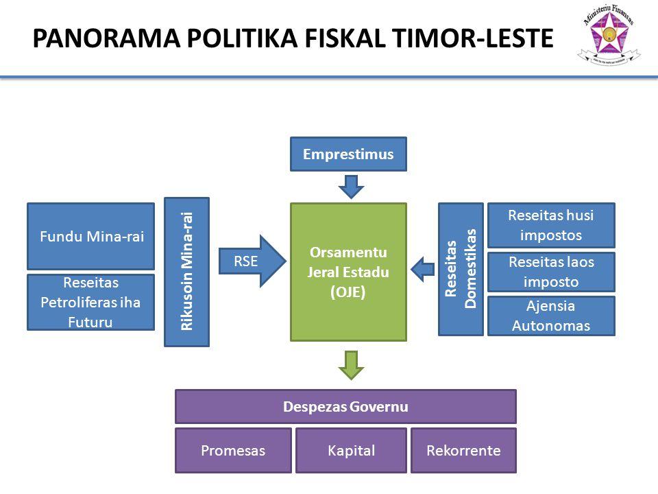 PANORAMA POLITIKA FISKAL TIMOR-LESTE Orsamentu Jeral Estadu (OJE)