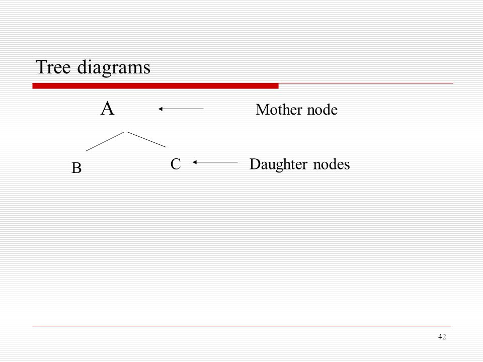Tree diagrams A Mother node C Daughter nodes B