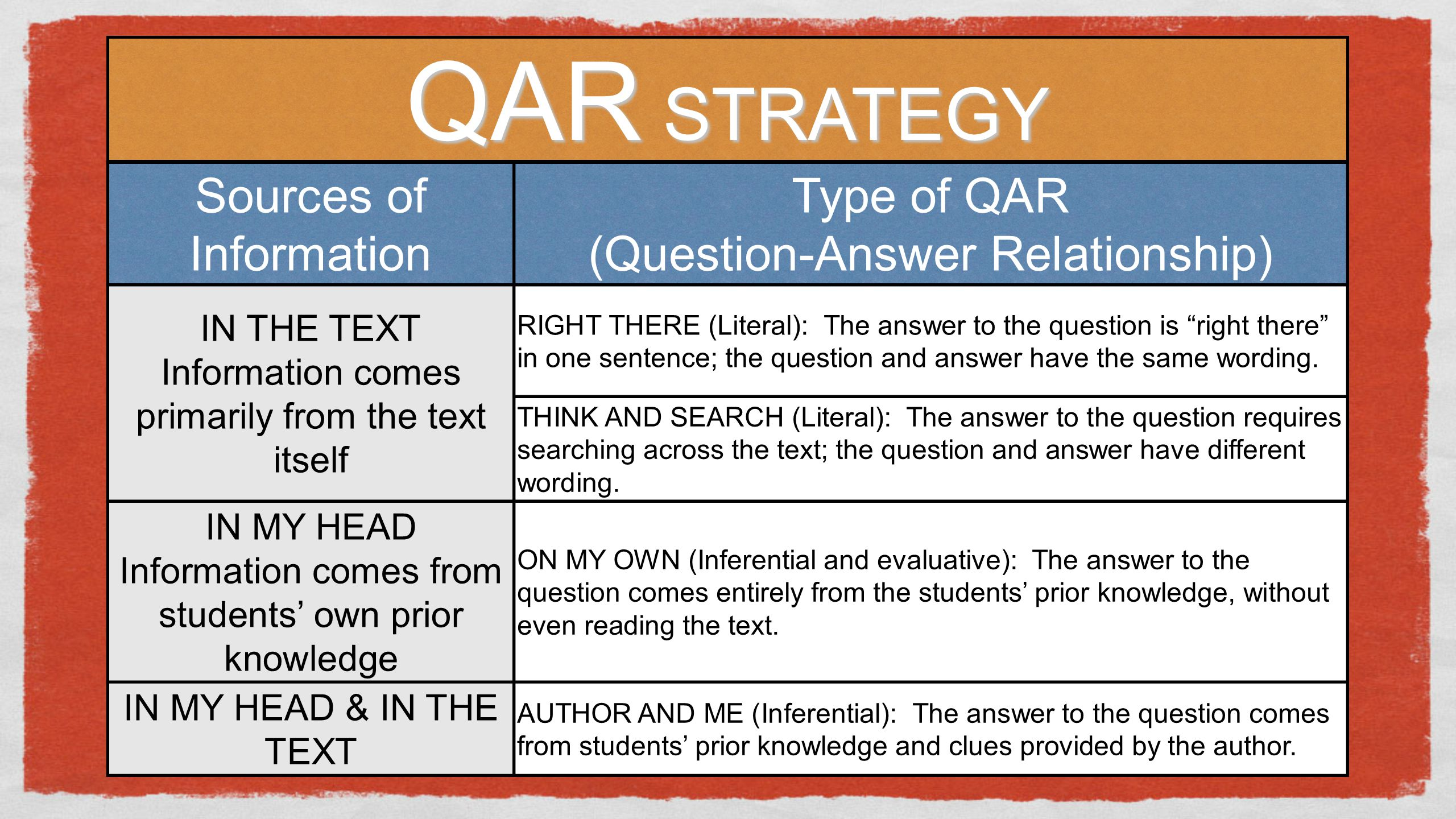QAR STRATEGY Sources of Information Type of QAR