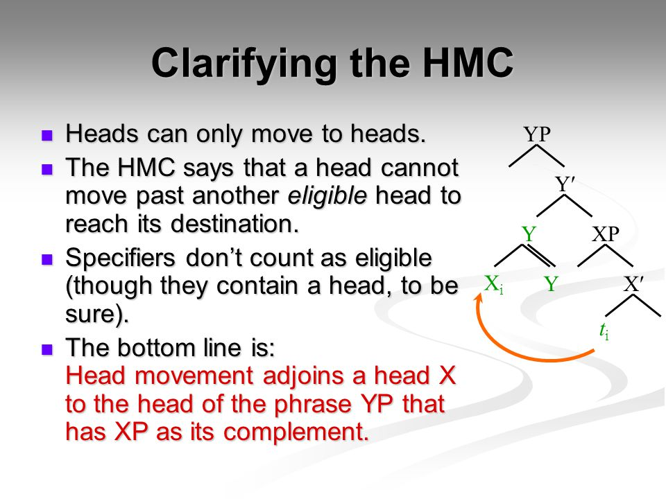 Clarifying the HMC Heads can only move to heads.