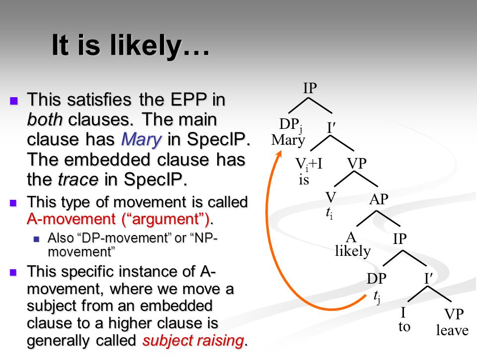 It is likely… IP. This satisfies the EPP in both clauses. The main clause has Mary in SpecIP. The embedded clause has the trace in SpecIP.