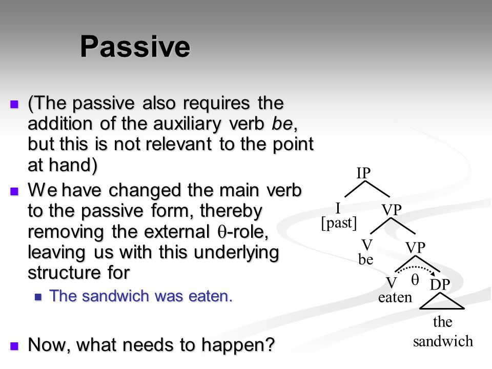 Passive (The passive also requires the addition of the auxiliary verb be, but this is not relevant to the point at hand)