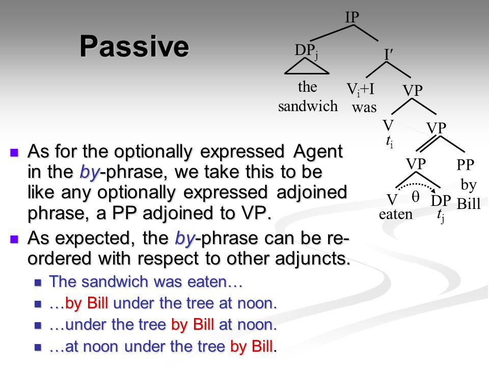 IP Passive. DPj. I the sandwich. Vi+I. VP. was. V. VP. ti.