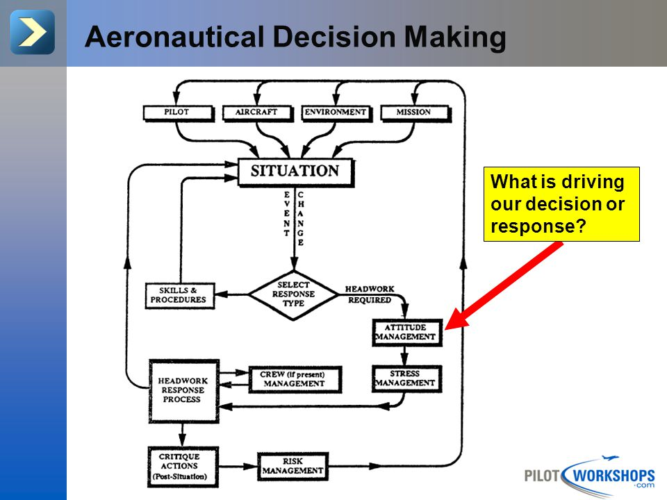 Aeronautical Decision Making