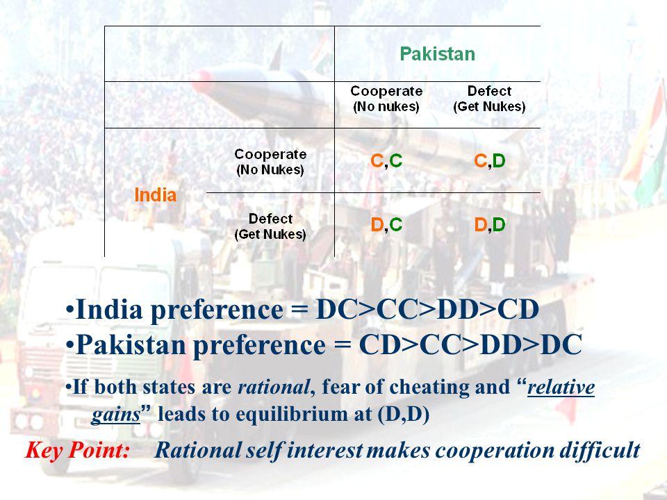 India preference = DC>CC>DD>CD