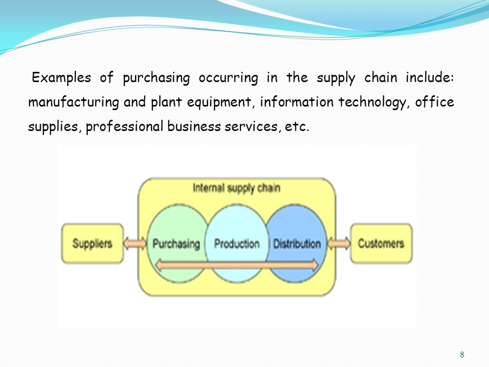 Examples of purchasing occurring in the supply chain include: manufacturing and plant equipment, information technology, office supplies, professional business services, etc.