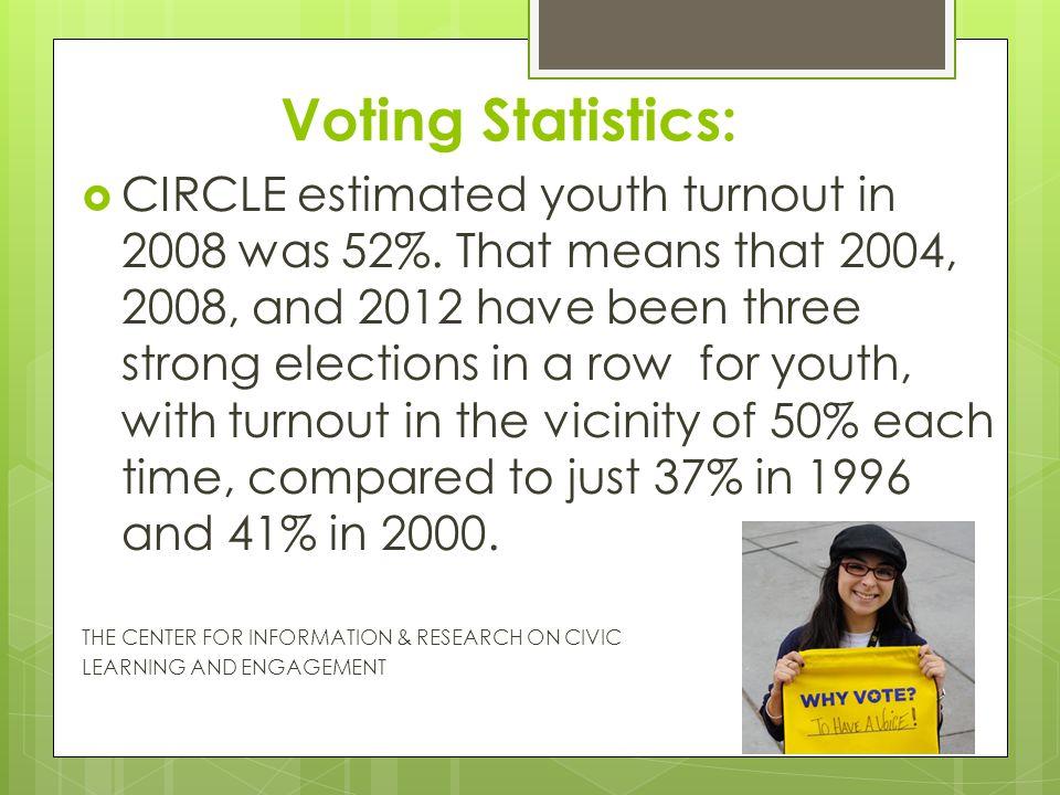 Voting Statistics: