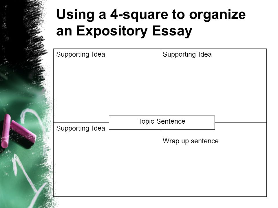 Using a 4-square to organize an Expository Essay