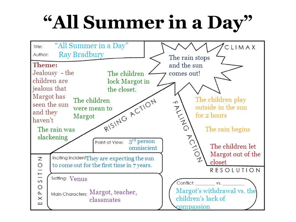 "a literary analysis of all summer in a day by ray bradbury 2011-10-4  literary analysis - setting  ray bradbury all summer in a day  background venus: ""all summer in a day"" is set on."