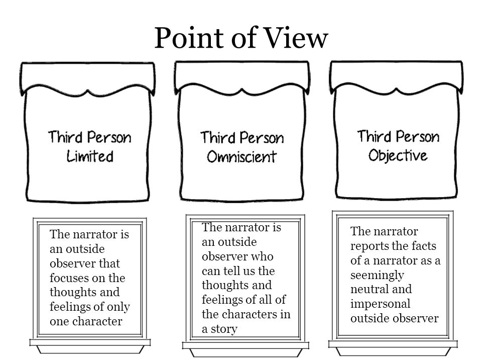 Point of View The narrator is an outside observer who can tell us the thoughts and feelings of all of the characters in a story.