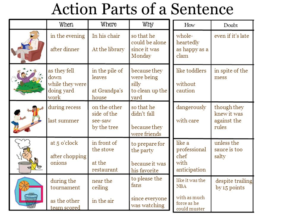 Action Parts of a Sentence