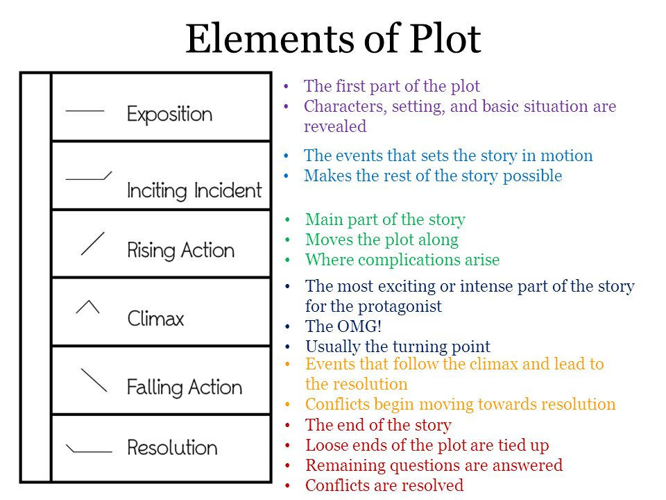 Elements of Plot The first part of the plot