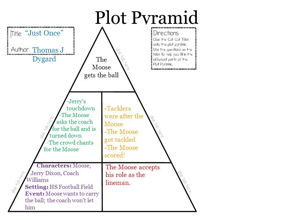 Plot Pyramid Just Once Thomas J Dygard Characters: Moose, The Moose