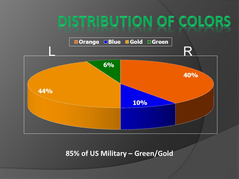 85% of US Military – Green/Gold