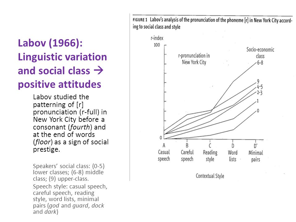 Labov (1966): Linguistic variation and social class  positive attitudes