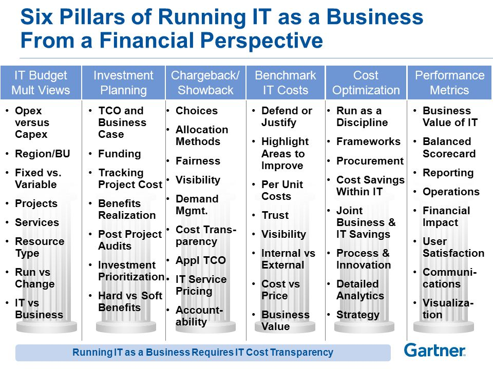Gartner Framework for IT Cost Reduction