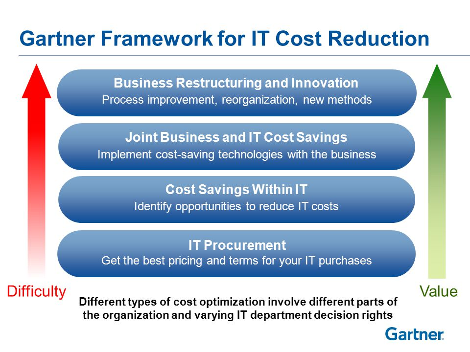 Government Cost Optimization Initiatives — Meager Offerings Considering Big Goals