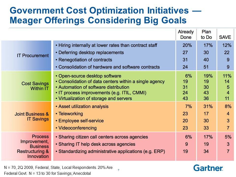 Biggest Opportunities for IT Budget Reduction by IT Domain