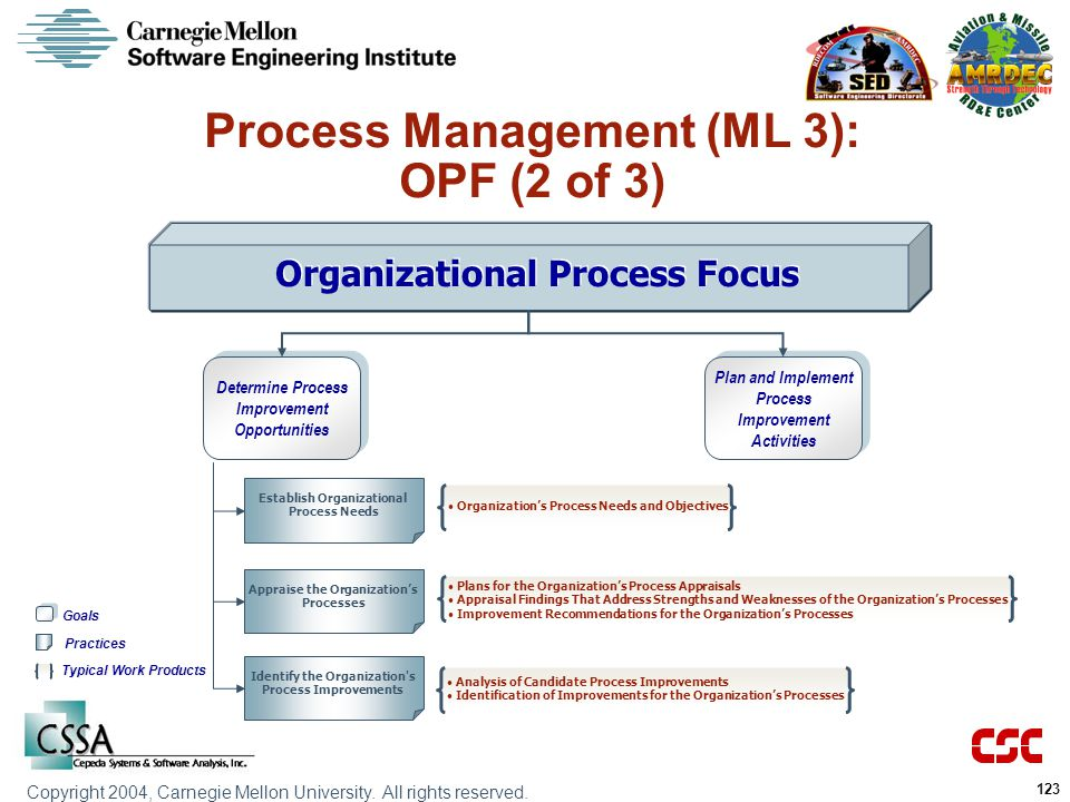 Process Management (ML 3): OPF (2 of 3)