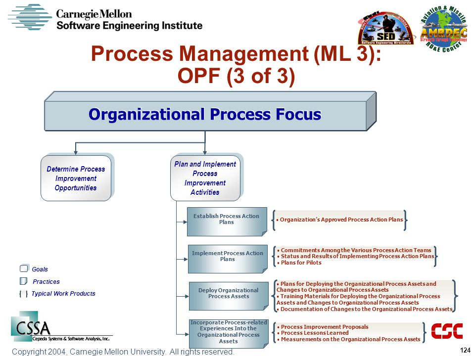 Process Management (ML 3): OPF (3 of 3)