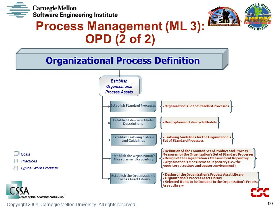 Process Management (ML 3): OPD (2 of 2)