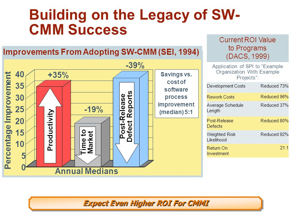 Building on the Legacy of SW-CMM Success