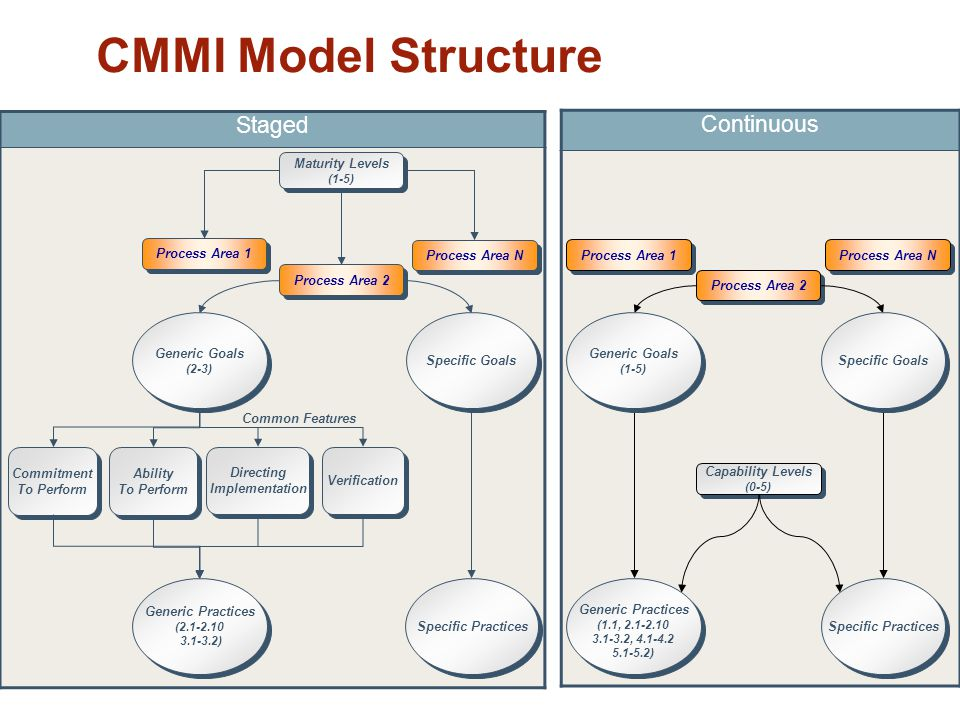 CMMI Model Structure Continuous Staged Clean up lines and borders