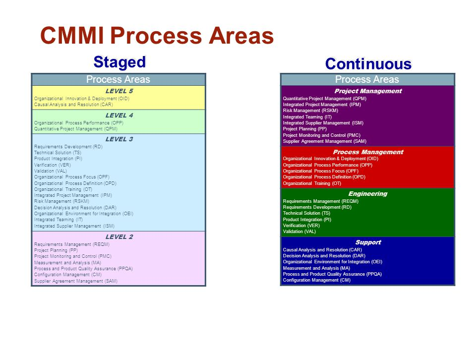CMMI Process Areas Staged Continuous Process Areas Process Areas