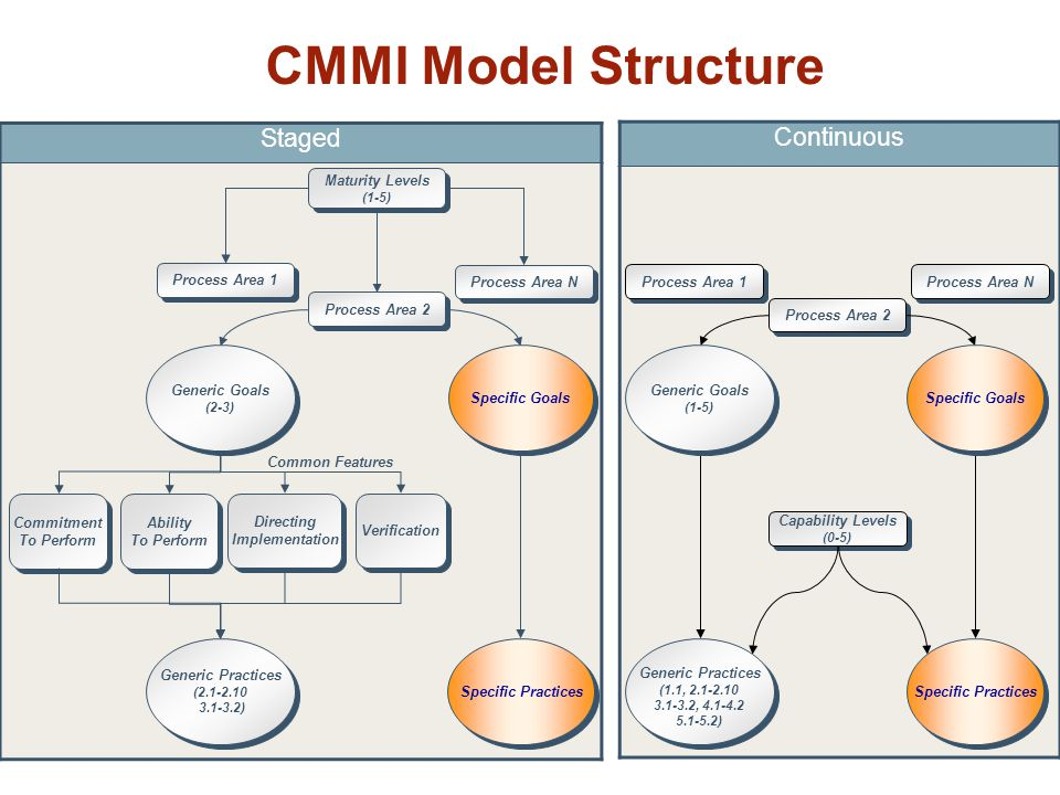 CMMI Model Structure Continuous Staged Maturity Levels Process Area 1