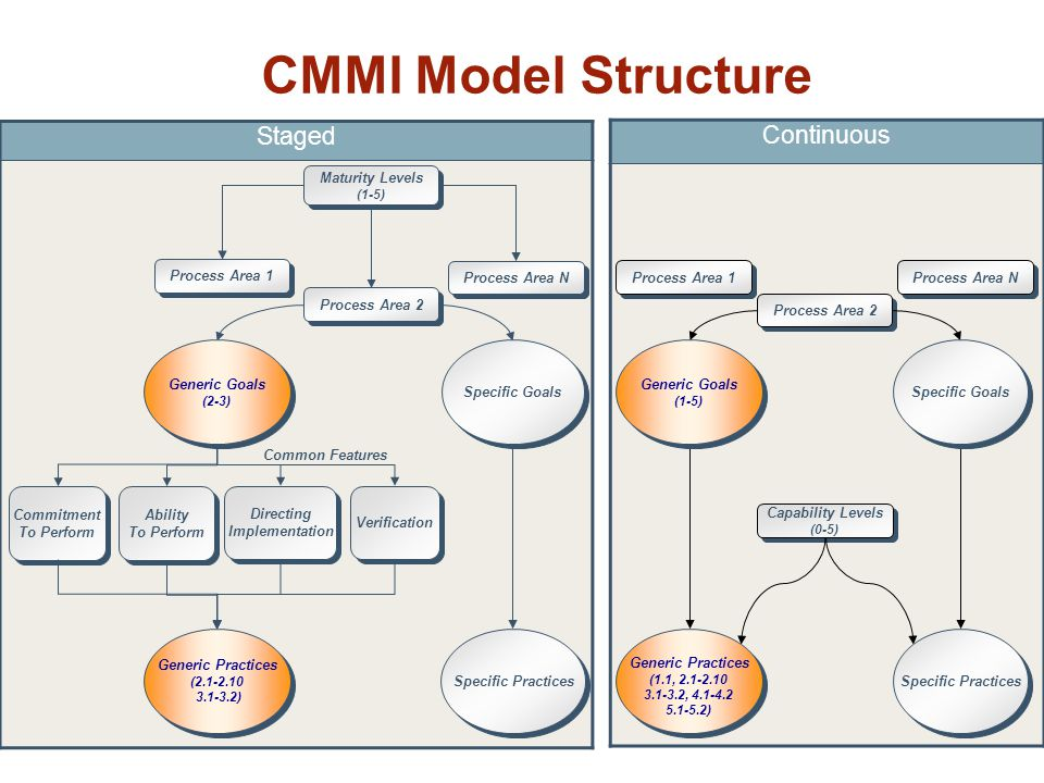 CMMI Model Structure Continuous Staged