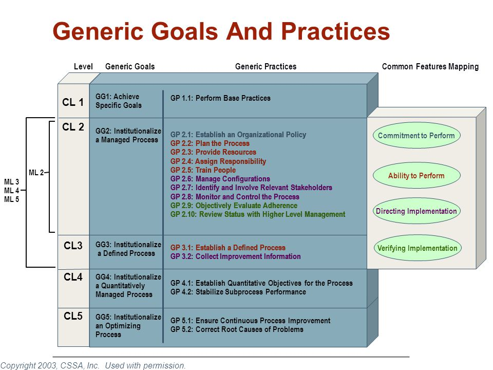 Generic Goals And Practices