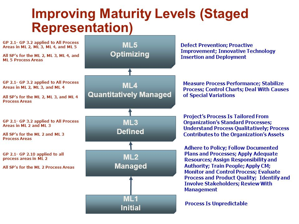 Improving Maturity Levels (Staged Representation)