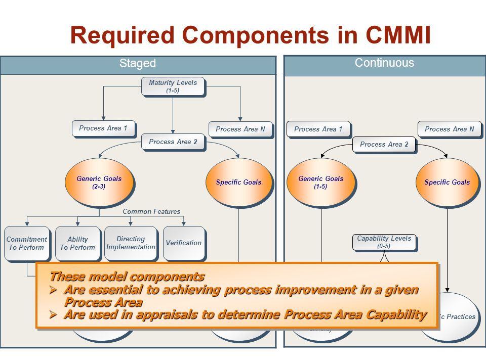 Required Components in CMMI