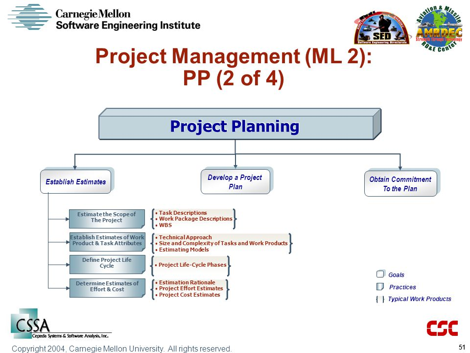 Project Management (ML 2): PP (2 of 4)