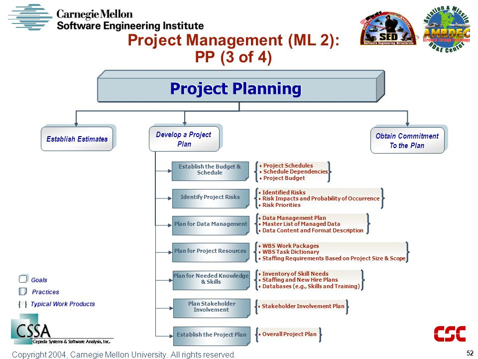 Project Management (ML 2): PP (3 of 4)