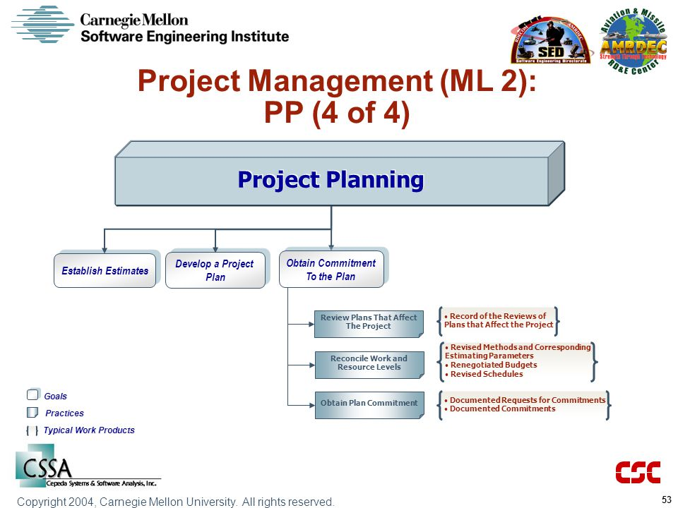 Project Management (ML 2): PP (4 of 4)