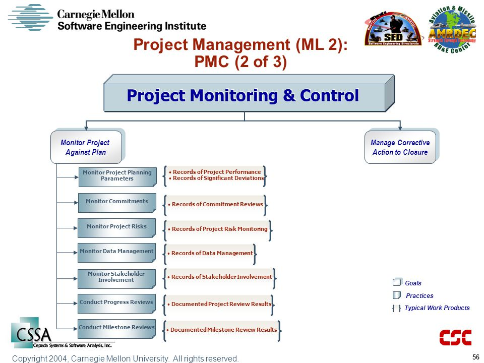 Project Management (ML 2): PMC (2 of 3)