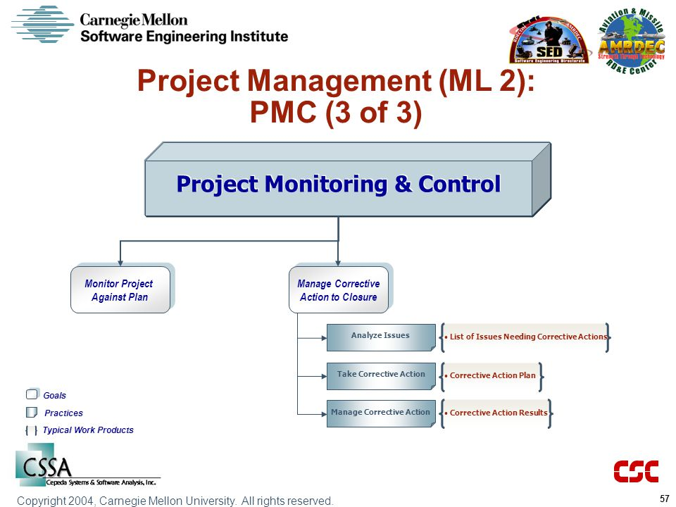 Project Management (ML 2): PMC (3 of 3)
