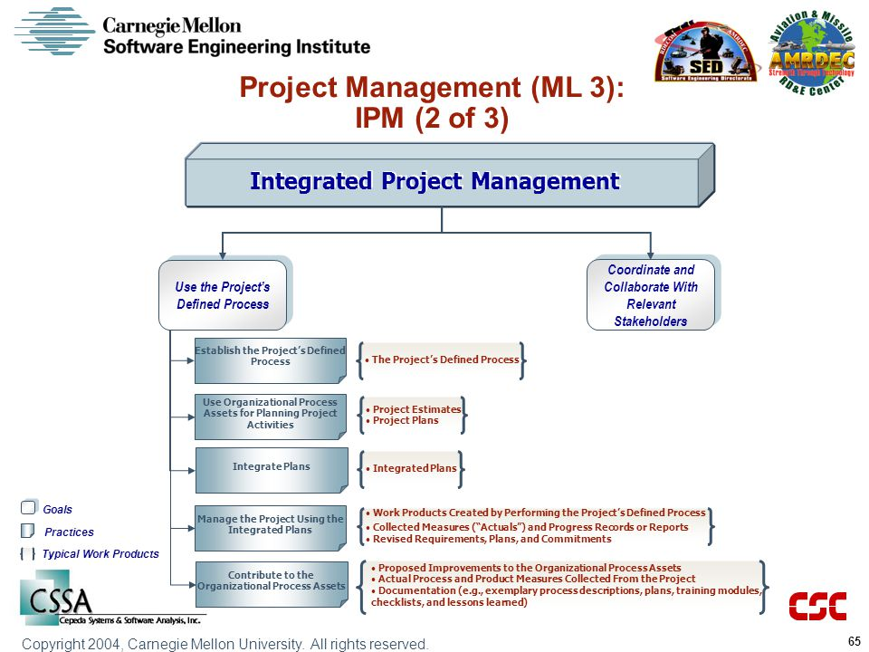 Project Management (ML 3): IPM (2 of 3) Integrated Project Management