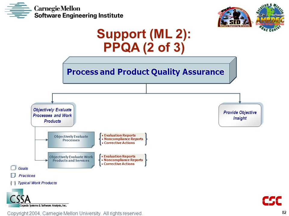 Support (ML 2): PPQA (2 of 3) Process and Product Quality Assurance